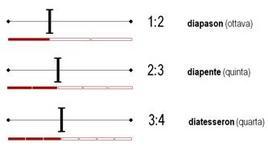Intervalli consonanti della musica antica