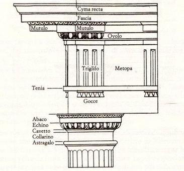 John Summerson, Il linguaggio classico dell'architettura, L'ordine dorico, 1963