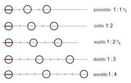 Classificazione degli intercolumni secondo Vitruvio