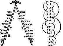 Francesco Giorgi, Diagramma delle consonanze armoniche, 1525