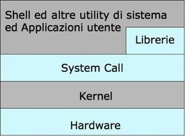 Architettura dei sistemi Unix.