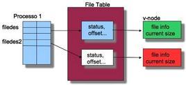 Lo stato delle strutture dati del kernel prima della dup2.