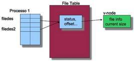 Le strutture dati del kernel dopo la dup2(filedes, fildes2);