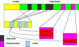 Relazioni tra I-nodes, directory blocks e data blocks in una partizione Unix.