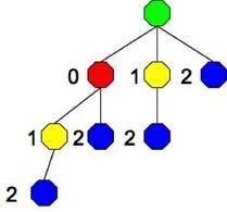 L'albero dei processi creati.