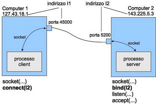 Schema di una connessione. La connect associa automaticamente Il socket del client vad una porta effimera, nell'esempio 45000.