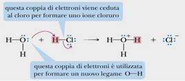 Fonte: Brown Poon, Introduzione alla Chimica Organica, EdiSES