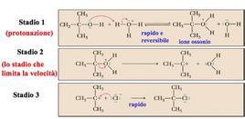 """Reaz. di un alcol 3° con HCl: una reazione SN1. Fonte: modificata da """"Introduzione alla Chimica Organica"""", Brown, Pool"""