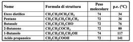 Punti di ebollizione di sei composti di peso molecolare paragonabile