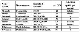 Proprietà fisiche di alcune aldeidi e alcuni chetoni