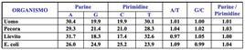Confronto tra la composizione in basi (percentuali molari) del DNA di alcuni organismi