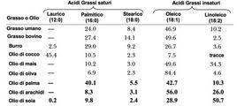 Grammi di acido grasso per 100 g di trigliceride di alcuni grassi e oli