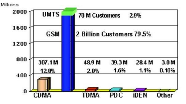 2.41 billion cellular customers worldwide GSM+ UMTS totals 82.4%