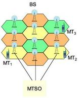 MTSO = Mobile Telephone Switching Office