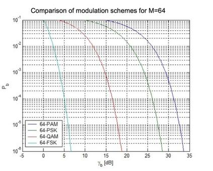 M-QAM is more power efficient than M-PSK since the distance between the constellation points is higher