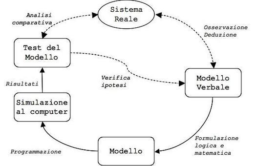Modellizzazione: lo schema