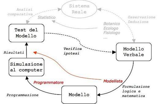 Modellizzazione: l'astrazione