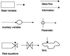I simboli originali usati da Forrester nel 1961