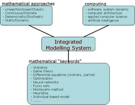 I sistemi integrati sono l'insieme di diversi approcci matematici, di calcolo numerico e software