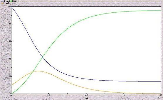 Risultato della simulazione del modello SIR con valori iniziali di S=100 (blu), I=10 (rosso), R=0 (verdi) e tasso di contagio p=0.01 e tasso di rimossi q=0.5