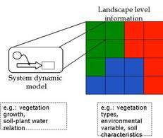 Schema concettuale relazione GIS e sistemi dinamici