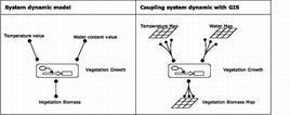 Differenze tra sistemi dinamici puntuali e sistemi dinamici spazializati