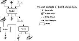Tipi dati in 5D