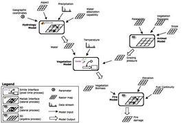 Schema di un modello integrato
