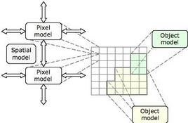 Rappresentazione logica dei diversi tipi di modelli in 5D