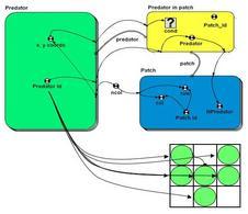 Lo schema della spazializzazione del modello