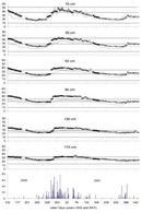 Risultati di simulazioni del sistema Suolo-Pianta-Atmosfera in 6 strati di suolo