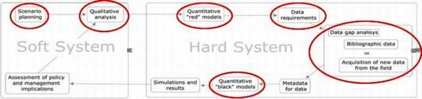 """Il processo di """"knowledge transfer"""", in rosso i passaggi del processo modellistico"""