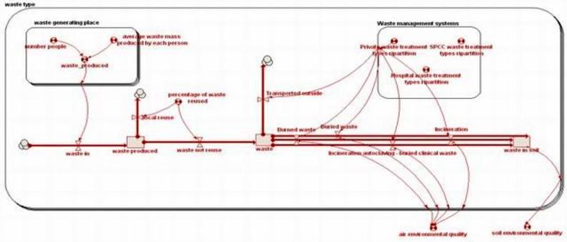 Il modello qualitativo (ancora rosso) con solo gli elementi e le relazioni tra questi