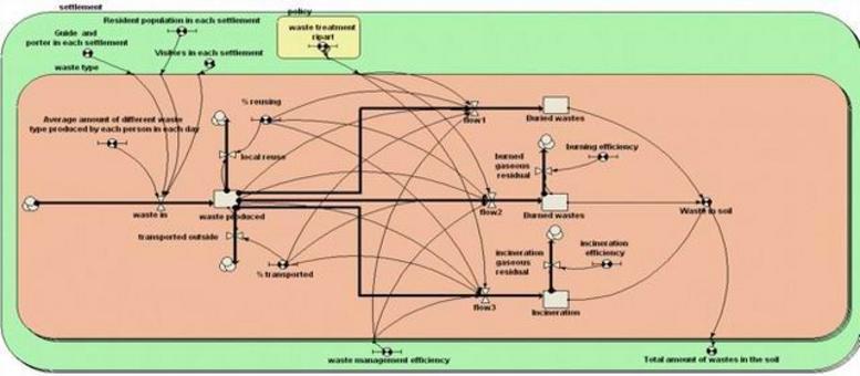 Il modello quantitativo (nero, pronto per essere compilato) con gli elementi e relazioni funzionali matematiche definite