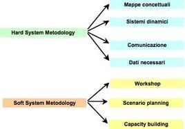 Schema delle metodologie hard e soft del progetto