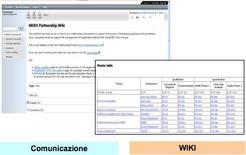 Figura 1: sistemi di comunicazione – WIKI