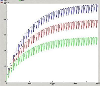 Simulazione di ciclo ecosistemico di tre specie