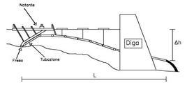 Schema dell'idrosuzione a gravità