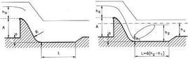 Profilo schematico di una traversa fissa