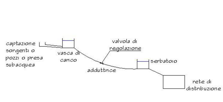 n.b.: lungo la condotta adduttrice possono essere inseriti impianti elevatori o di produzione di energia