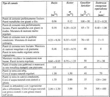 Tab. 1. Parametri di scabrezza per le formule di Chézy e di Gauckler e Strickler