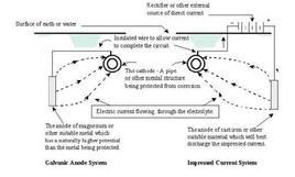 Protezione catodica. Fonte: Catalogo