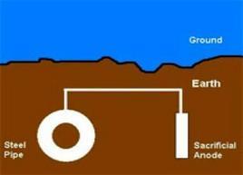 Sistema ad anodi galvanici. Fonte: Catalogo