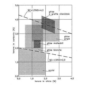 Tenori di carbonio e silicio dell'acciaio e della ghisa