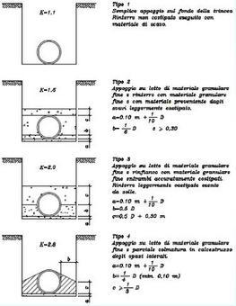 Tipi di posa e relativi coefficienti K