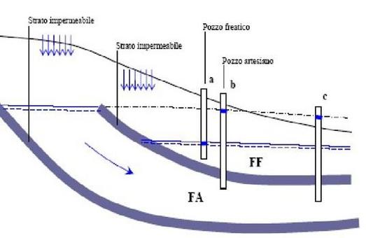 Falda freatica ed artesiana
