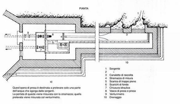 Fonte: G. Ippolito: Appunti di costruzioni idrauliche, Edizione aggiornata a cura di Giuseppe De Martino, Liguori Editore, Napoli