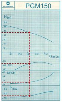 Es. di curve caratteristiche per pompe centrifughe