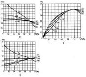 Curve caratteristiche al variare del numero di giri caratteristico