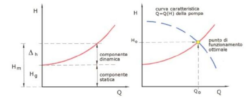 Individuazione del punto di funzionamento di un gruppo, mediante intersezione della sua curva caratteristica H(Q) con la curva caratteristica ell'impianto